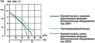 Аэродинамические характеристики вытяжных вентиляторов Ariett I