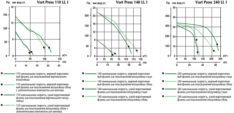 Аэродинамические характеристики вытяжных вентиляторов Vort Press I