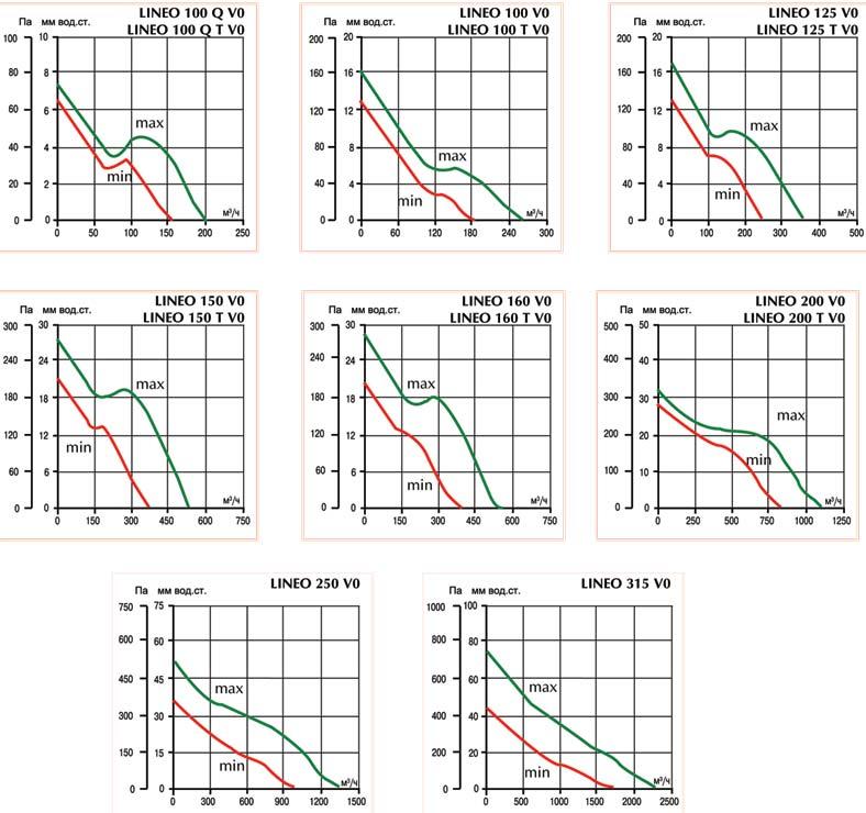 Аэродинамические характеристики канальных вентиляторов Lineo