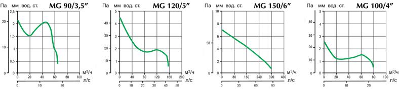 Аэродинамические характеристики вытяжных вентиляторов Punto Ghost