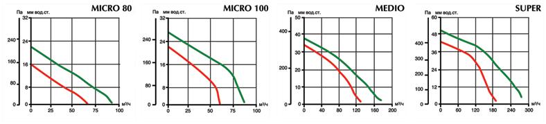 Аэродинамические характеристики вытяжных вентиляторов Vort Quadro