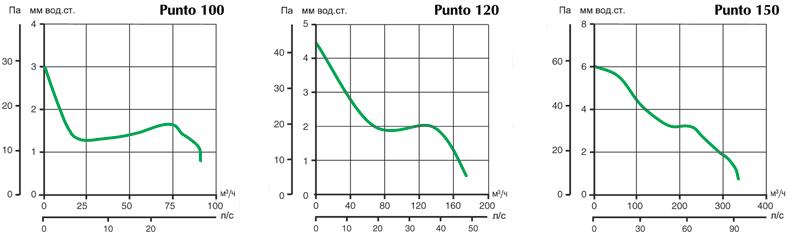 Аэродинамические характеристики вытяжных вентиляторов Punto