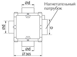 Размеры многозонального вентилятора Эльф В