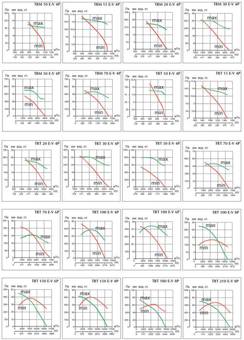 Аэродинамические характеристики TR E-V
