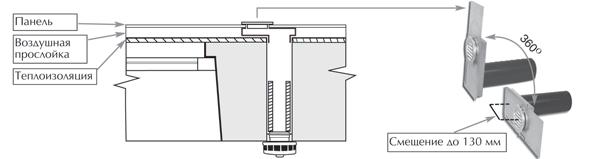 Особенности монтажа приточного клапана КИВ в зданиях с навесными фасадами