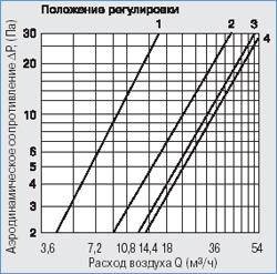 Аэродинамические характеристики приточного клапана КИВ