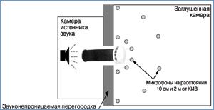 Схема исследования снижения уровня шума приточным клапаном КИВ