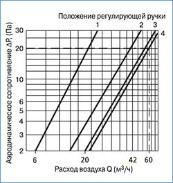 Аэродинамические характеристики приточного клапана КИВ Квадро (KIV Quadro)