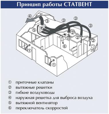 Пример работы Системы вентиляции СТАТВЕНТ