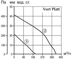 Аэродинамические характеристики Vort Platt