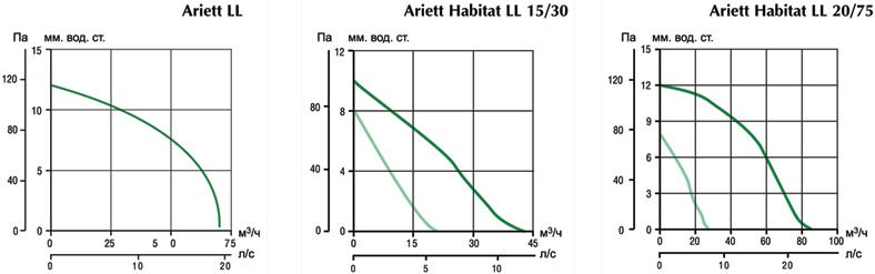 Аэродинамические характеристики вытяжных вентиляторов Ariett