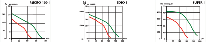 Аэродинамические характеристики вытяжных вентиляторов Vort Quadro I