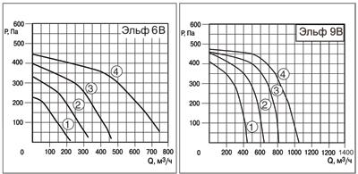 Аэродинамические характеристики многозонального вентилятора Эльф В