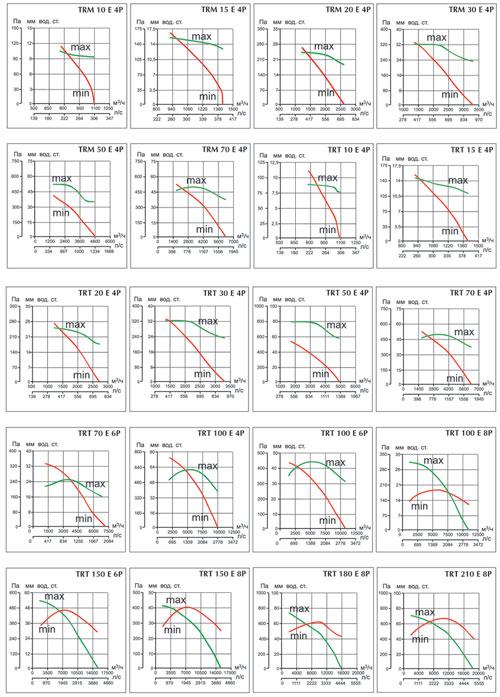 Аэродинамические характеристики TR E