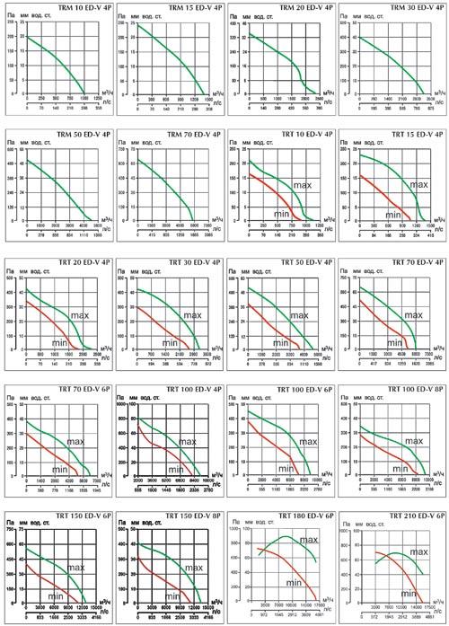 Аэродинамические характеристики TR ED-V