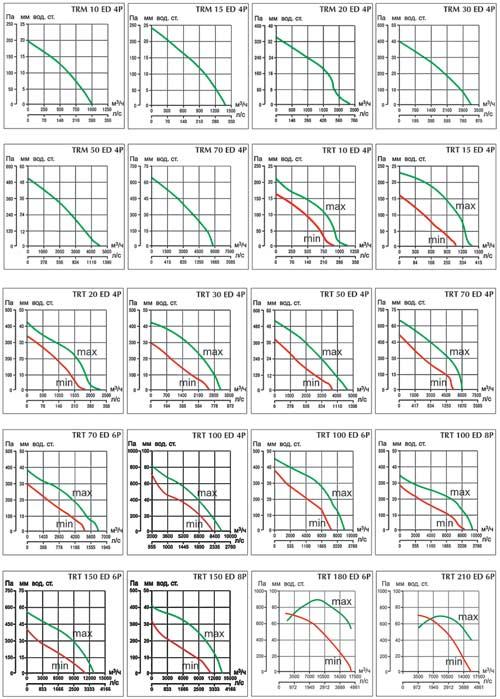 Аэродинамические характеристики TR ED