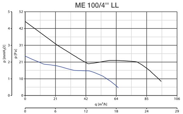 Аэродинамические характеристики Punto Four