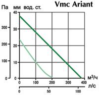 Аэродинамические характеристики многозонального вентилятора Vmc Ariant