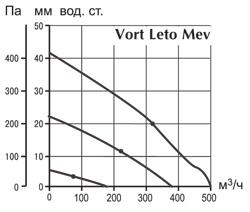 Аэродинамические характеристики Vort Leto Mev